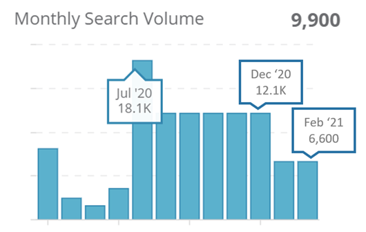 "8. Monthly search volumes for ""Staycation"" on Google SG"