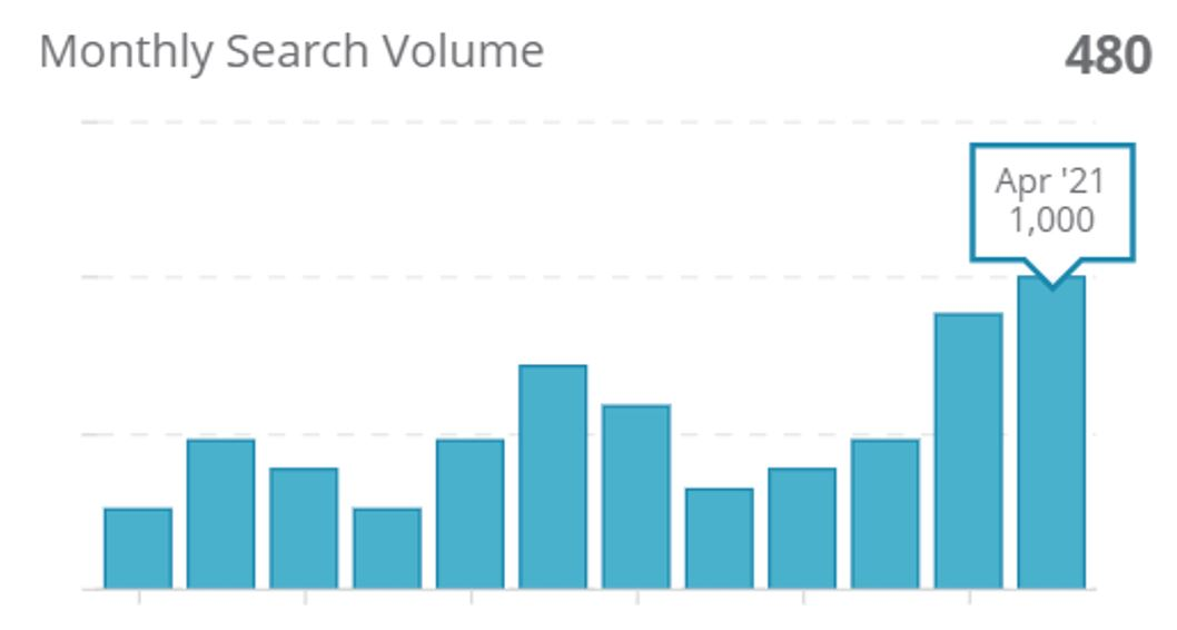 """1. Monthly search volumes for """"寵物友善餐廳"""" on Google HK"""