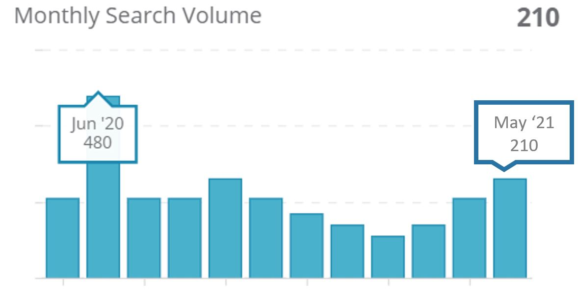"""3. Monthly search volumes for """"狗狗好去處室內"""" on Google HK"""