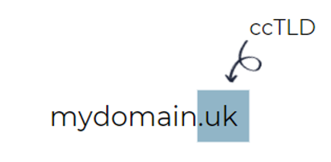 1. Example of a ccTLD targeting users in the UK