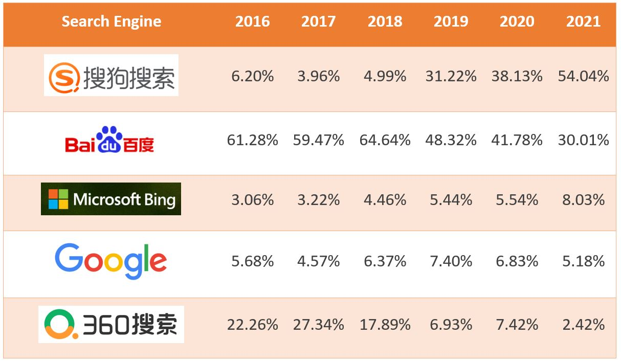 6. China's search engine market share (desktop) - From 2016 to 2021 (as of July 2021)