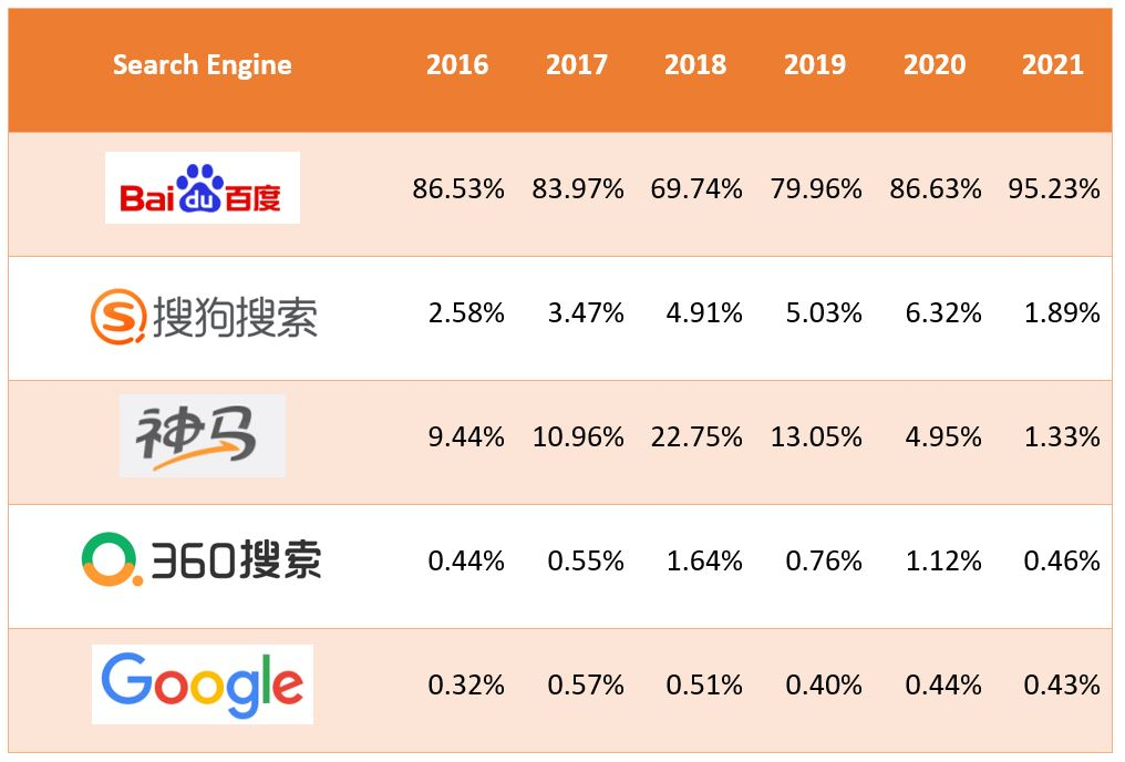 7. China's search engine market share (mobile) - From 2016 to 2021 (as of July 2021)