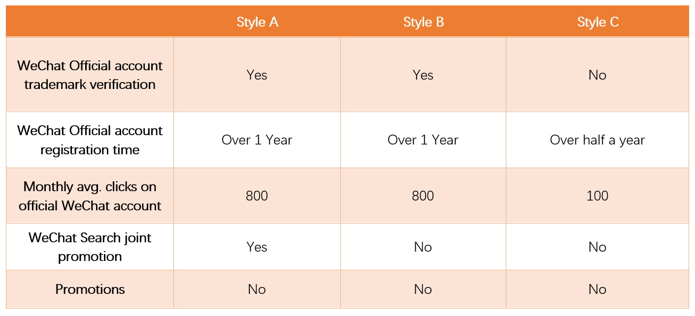 WeChat Brand Zone - Application Requirements